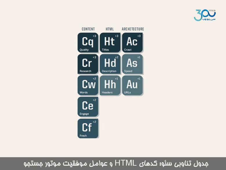 کدهای HTML و عوامل موفقیت موتور جستجو